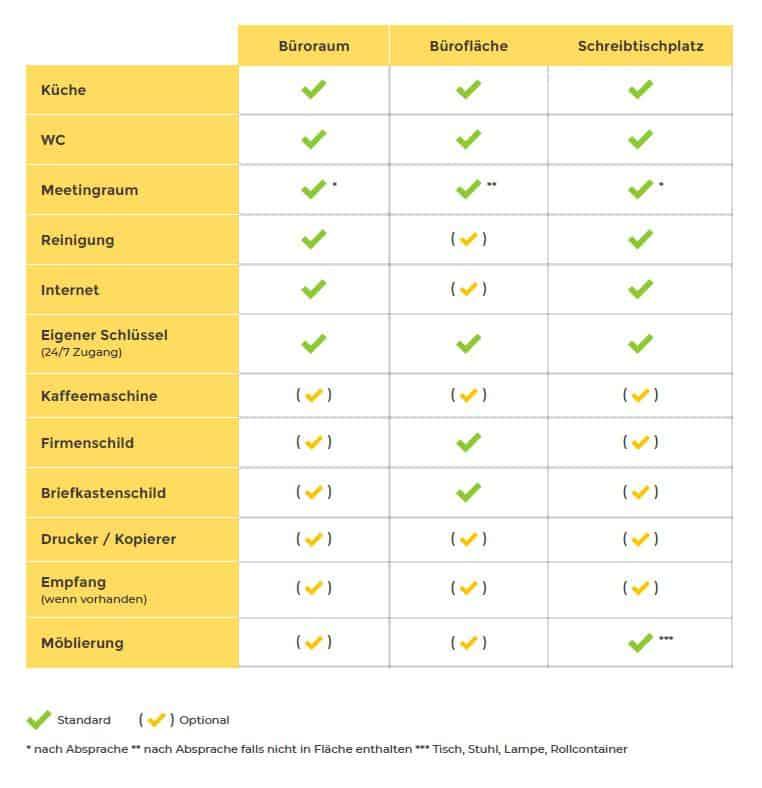Checkliste für die Untervermietung
